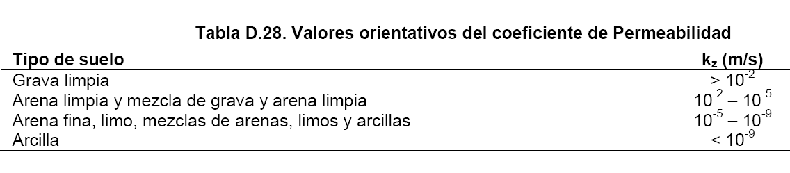 valores orientativos del coeficiente de permeabilidad, DB SE-C