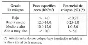 tabla potencial de colapso