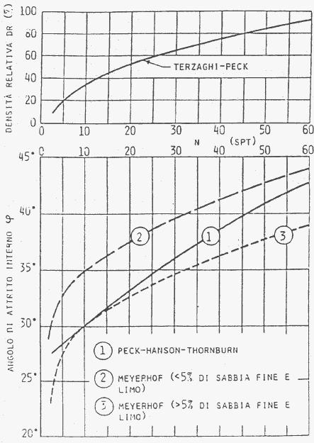 Nspt vs ángulo de rozamiento interno