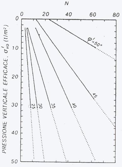 Nspt y ángulo de rozamiento interno respecto tensión vertical efectiva