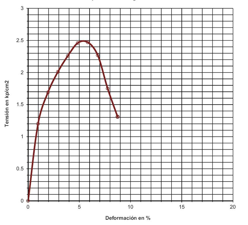 compresión simple muestra de suelo