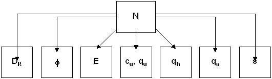 correlaciones a partir de Nspt