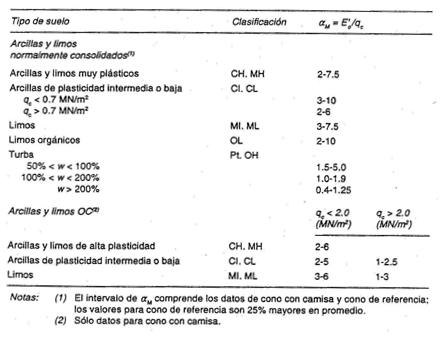 sanglerat-modulo-edometrico-ensayo-de-penetracion-estatica