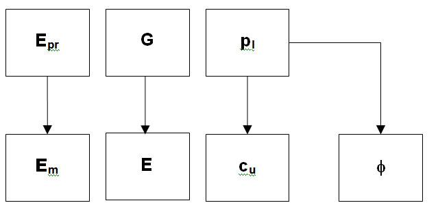 presiómetro correlaciones