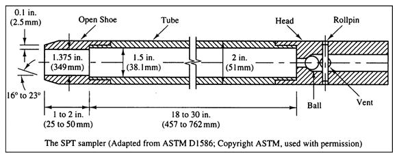 SPT ASTM