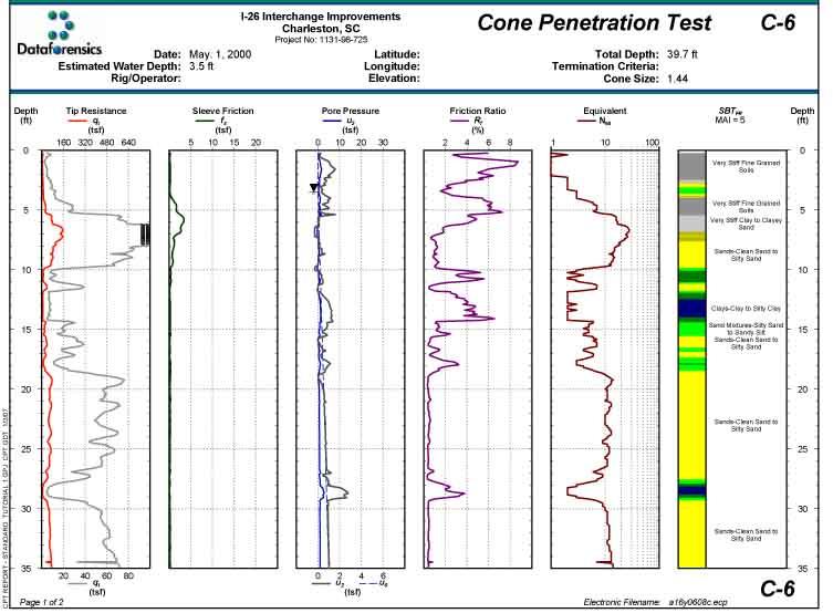 penetrómetro estático interpretación