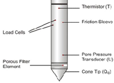 penetrómetro estático esquema