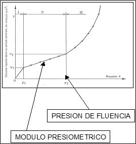 Presiómetro gráfica de rotura